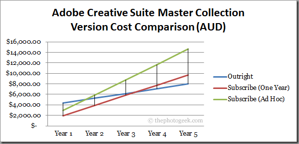 Adobe Creative Suite Master Collection: Version Cost Comparison