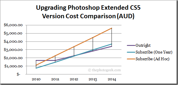 Upgrading Photoshop Extended CS5: Version Cost Comparison