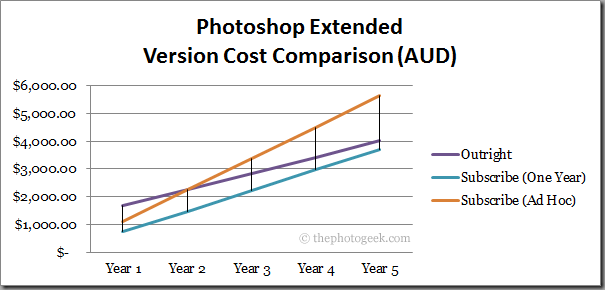 Photoshop Extended: Version Cost Comparison
